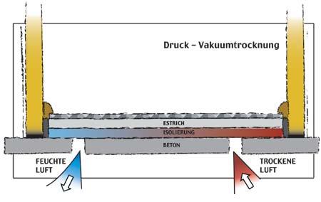 Druck-Vakuumtrocknung
