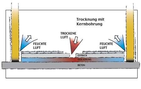 Kernbohrtrocknung