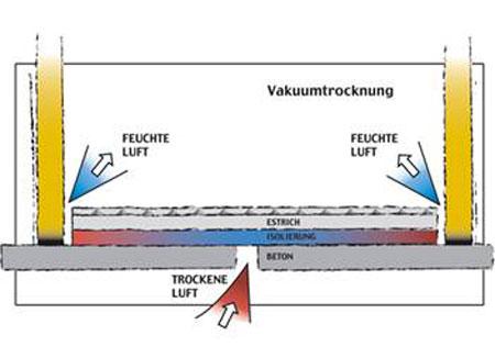 Vakuumtrocknung